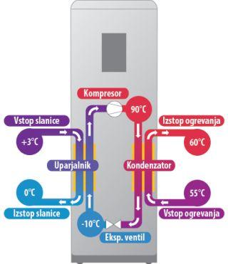 akcija toplotnih črplak za ogrevanje sanitarne vode